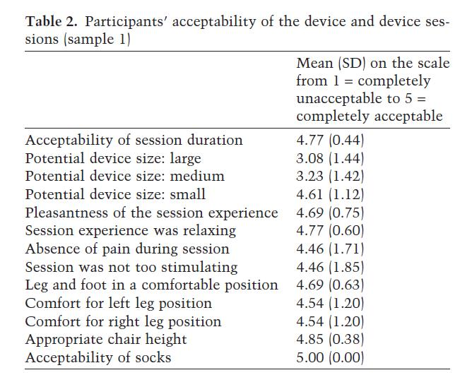 Table 2. Participants' acceptability of the device and device sessions (sample 1)
